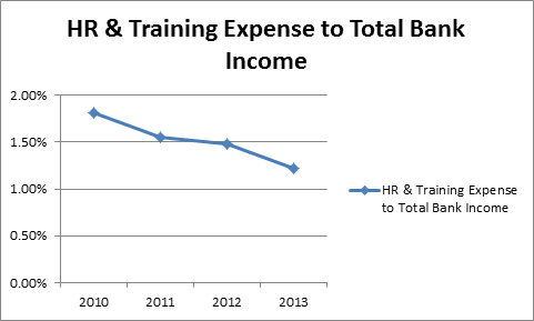 Nolan bank performance study trends the human resources value and its impact on banking is only becoming more pronounced as discussed in a recent nolan newsletter article one of the key trends in ccuart Gallery